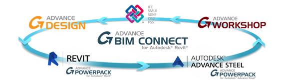 GRAITEC Autodesk Advance Steel | Technologie BIM: l'interoperabilité et la synchronisation des logiciels GRAITEC
