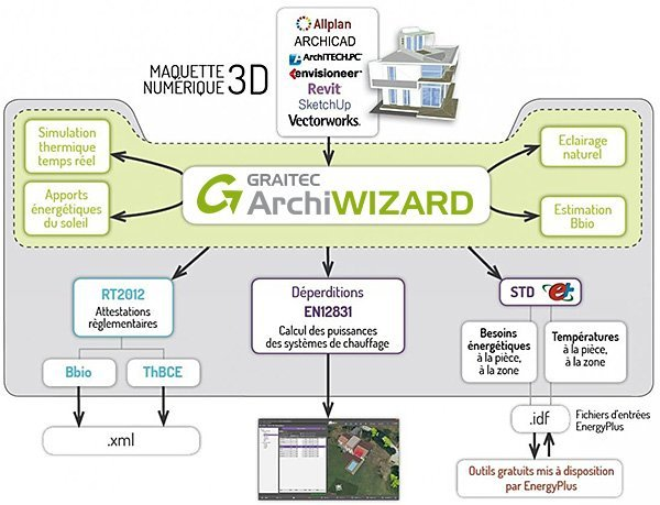 GRAITEC ArchiWIZARD | Généralités