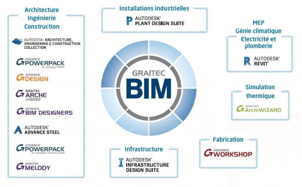 BIM & products